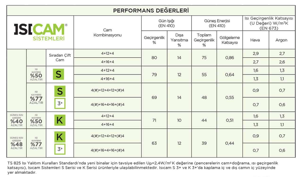 Isıcam Performans Değerleri